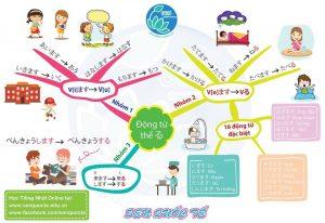 Sơ Đồ Tư Duy Ngữ Pháp Tiếng Nhật N5